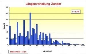 Längenverteilung Zander 2012