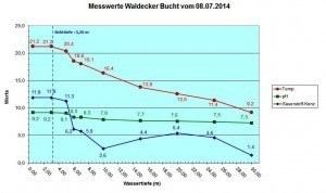 Diagramm Waldeck 08.07.14