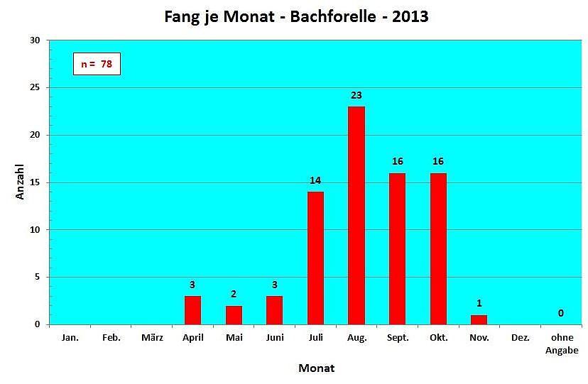Fang pro Monat Bachforelle 2013