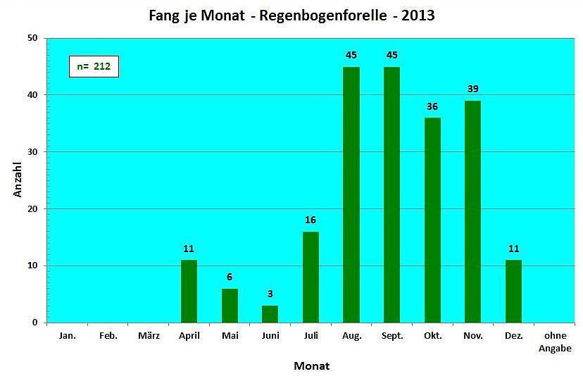 Fang pro Monat Regenbogenforelle 2013