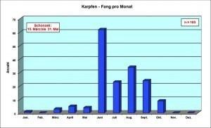Grafik Karpfen Fang pro Monat