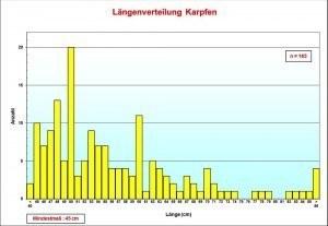 Grafik Karpfen Längenfrequenz