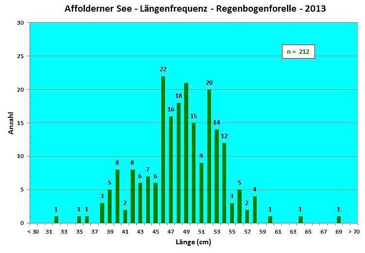Längenfrequenzdiagramm Regenbogenforelle 2013