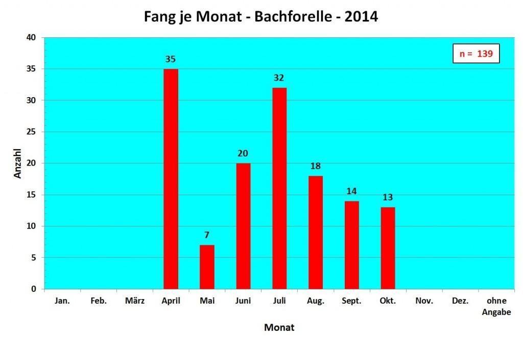 Affolderner See 2014 FpM Bachforelle