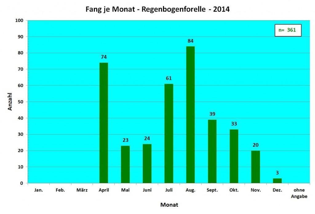 Affolderner See 2014 FpM Regenbogen
