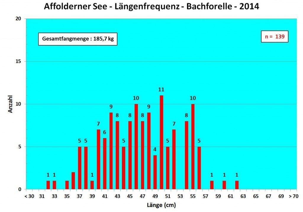 Affolderner See 2014 LFD Bachforelle