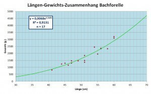Affolderner See 2014 LGZ Bachforelle