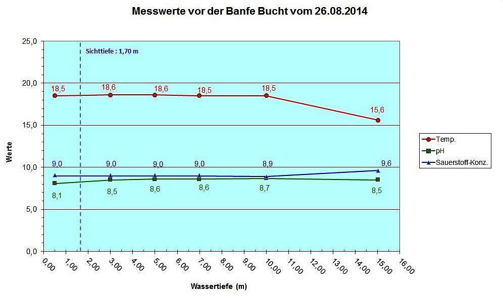 Diagramm Banfe 26.08.14