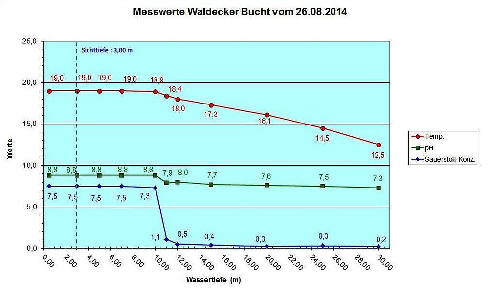 Diagramm Waldeck 26.08.14