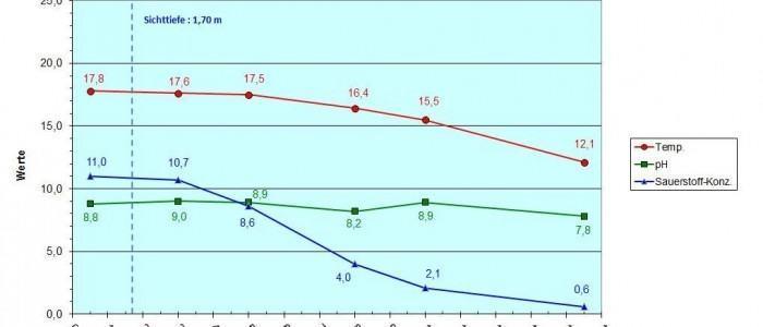Diagramm Banfe vom 23.06.15