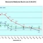 Diagramm Waldecker Bucht vom 23.06.15