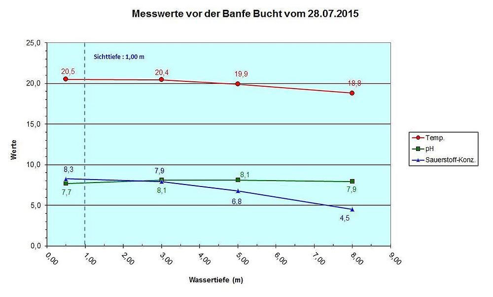 Diagramm Banfe vom 28.07.15