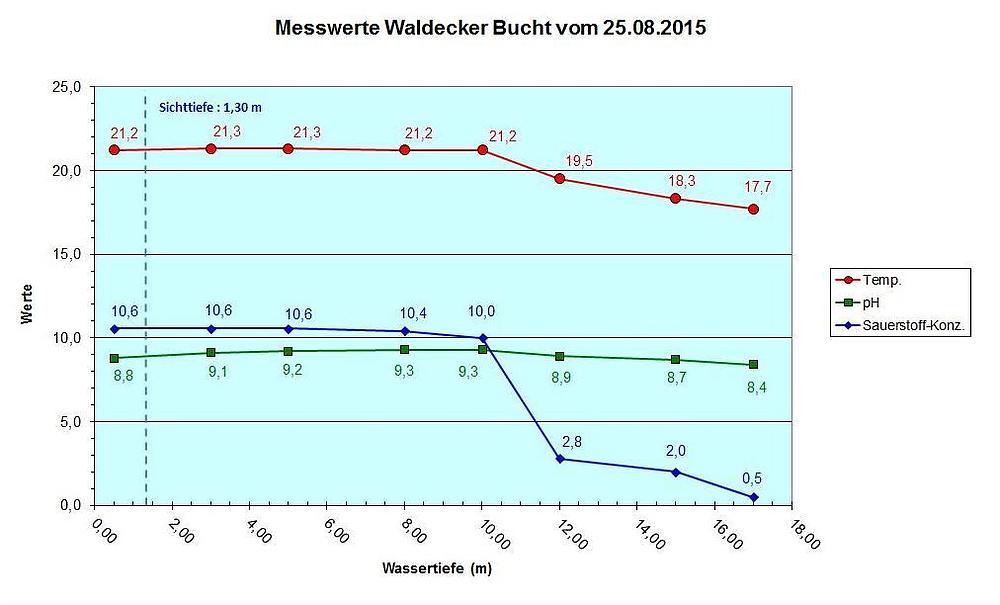 Diagramm Waldecker Bucht vom 25.08.15