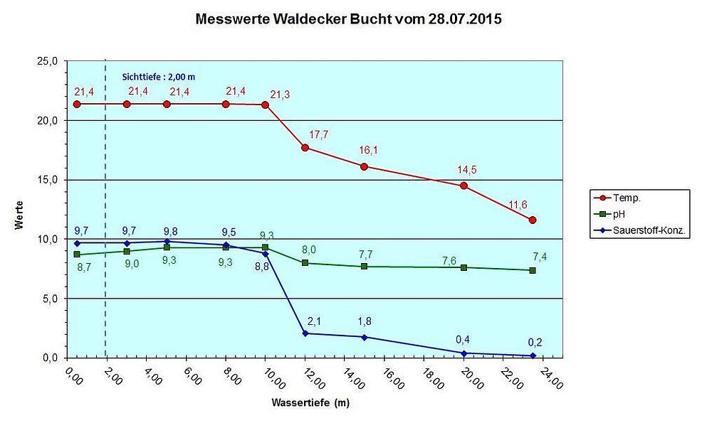 Diagramm Waldecker Bucht vom 28.07.15