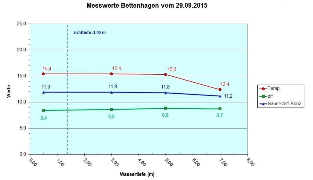 Diagramm Bettenhagen vom 29.09.15 neu