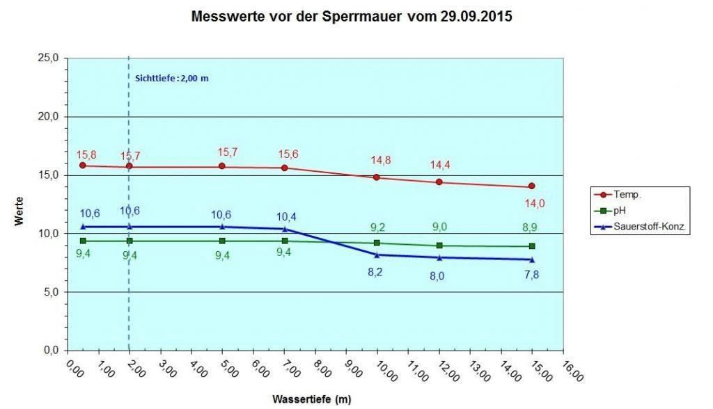 Diagramm Sperrmauer vom 29.09.15