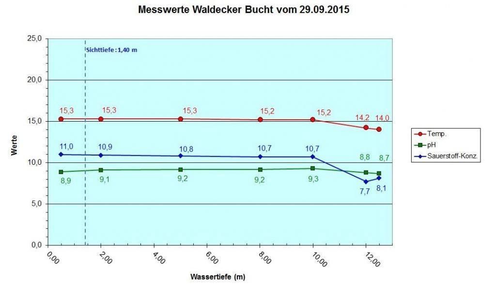 Diagramm Waldeck vom 29.09.15