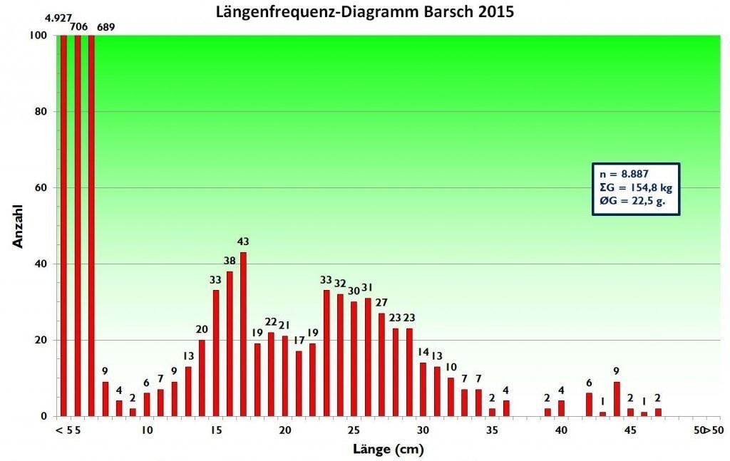 Längenfrequenz-Diagramm Barsch 2015