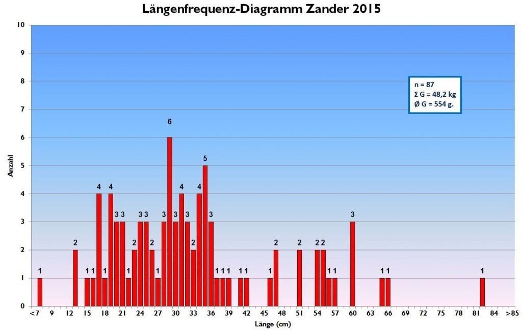 Längenfrequenz-Diagramm Zander 2015