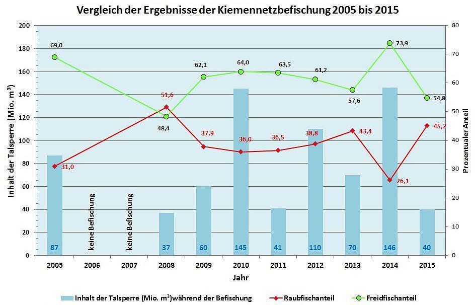 Vergleich der MMK 2005 bis 2015