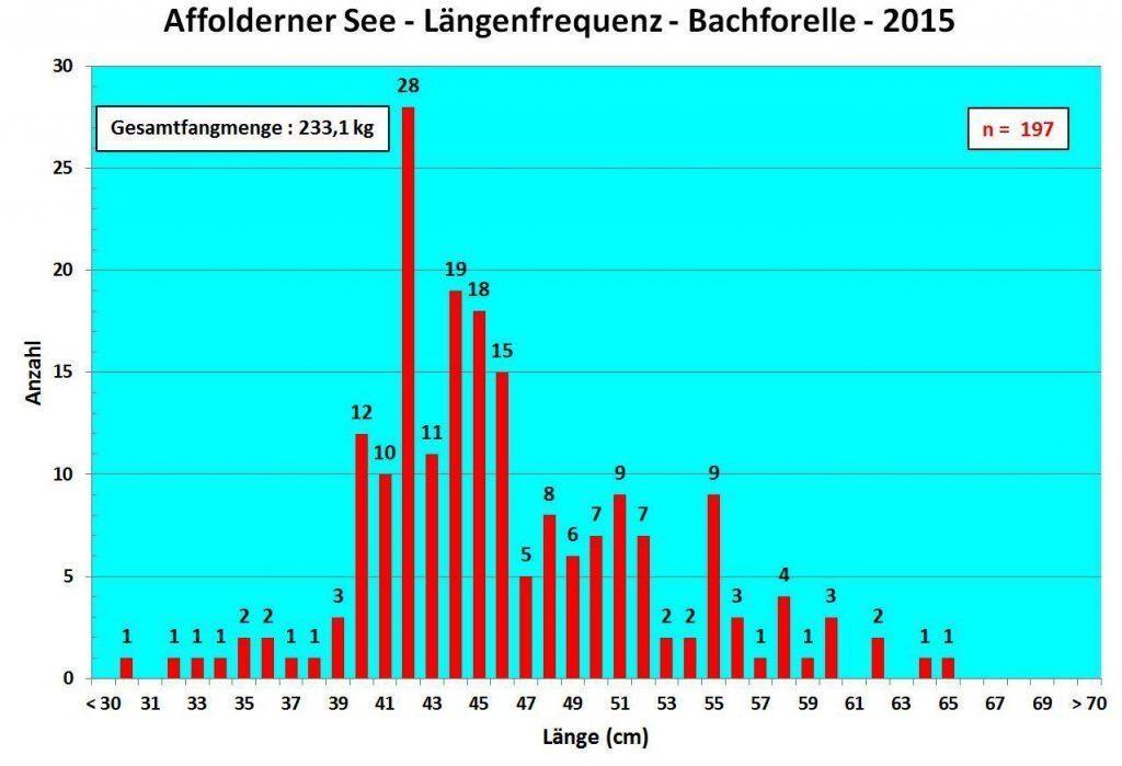 LFZ Bachforelle 2015