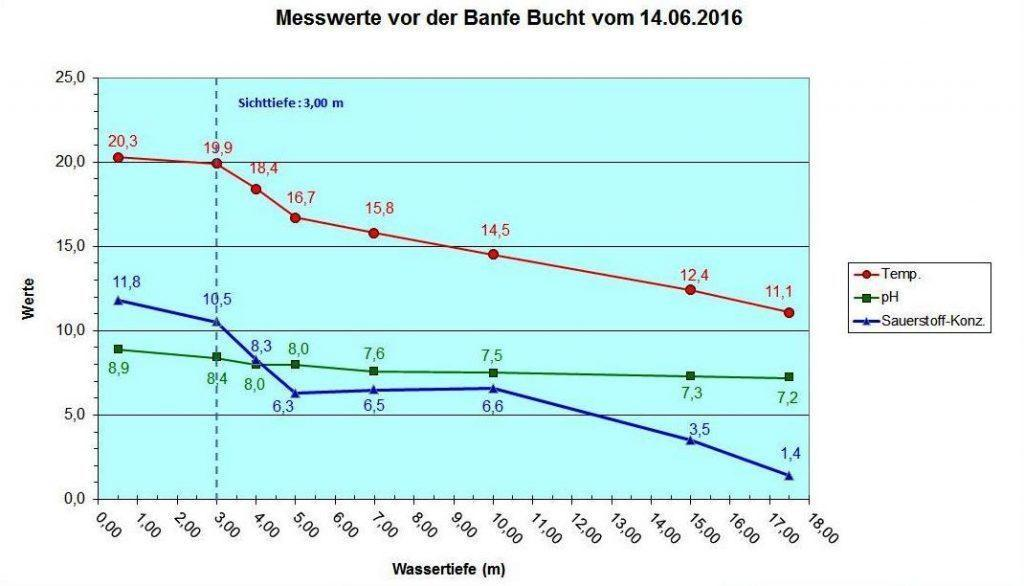 Diagramm Banfe 14.06.2016