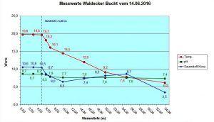 Diagramm Waldecker Bucht 14.06.2016