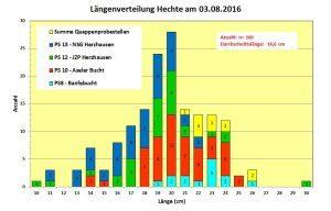 Länge Hechte E-Fischen 03.08.16