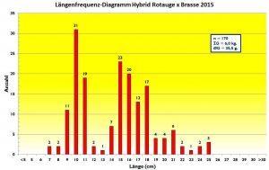 laengenfrequenz-diagramm-hybrid-2015