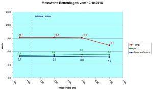 diagramm-bettenhagen-10-10-2016