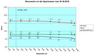 diagramm-sperrmauer-10-10-2016