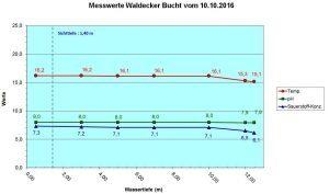 diagramm-waldecker-bucht-10-10-16